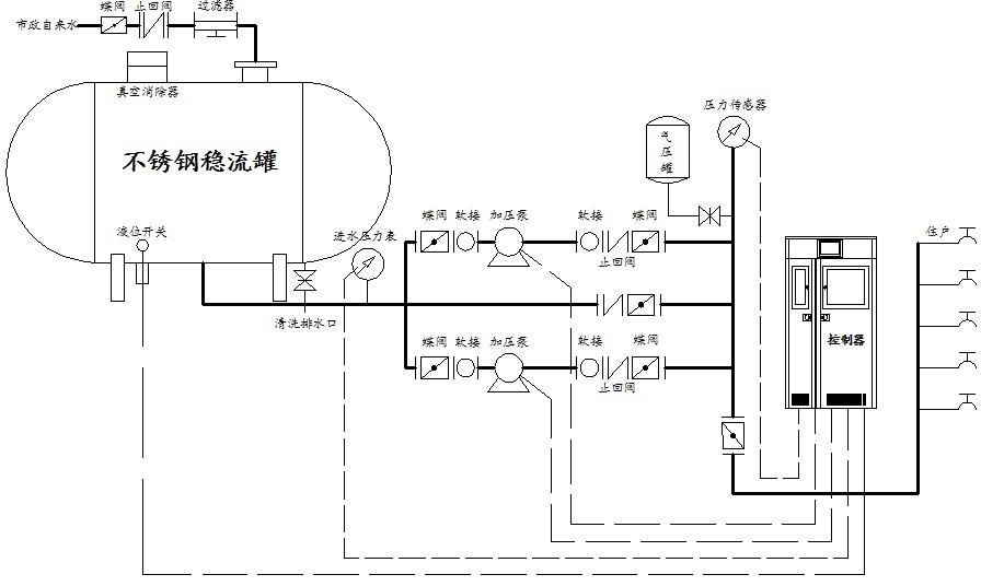 系统压力信号由远传压力表反馈给变频控制设备,水泵运行,并根据用水量